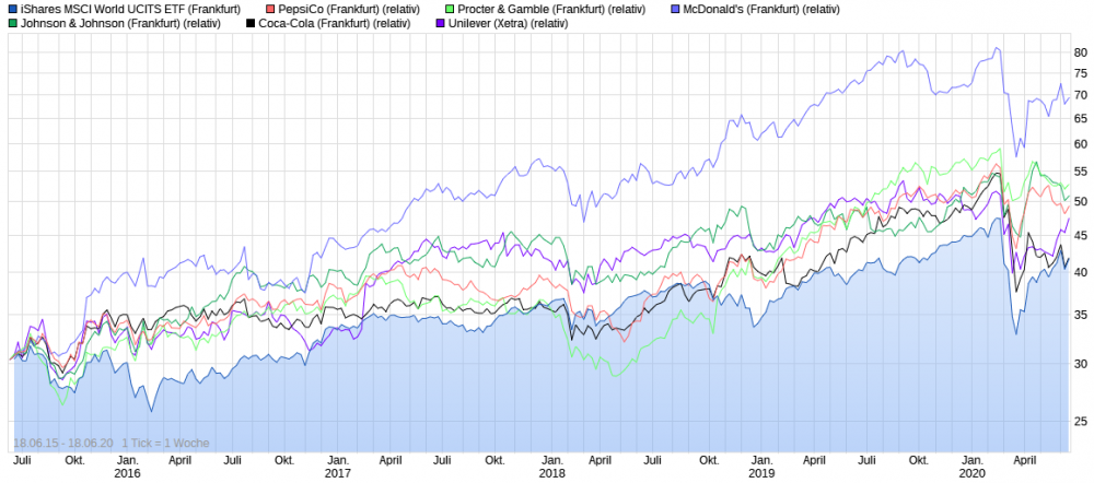2020-06-18 08_58_58-▷ iShares MSCI World UCITS ETF Chart _ Realtime _ Chartanalysen _ Performance.png