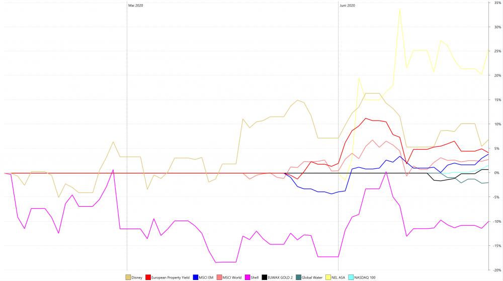 Performance_Chart.thumb.PNG.7b4fef2f9f907abdd0ae255dfc029938.PNG