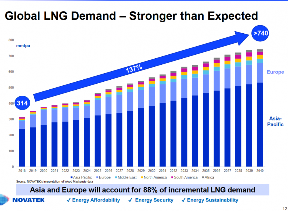 Global_LNG_Demand.thumb.PNG.f124b32085a91bfa4ba3ba8194d5e1d8.PNG