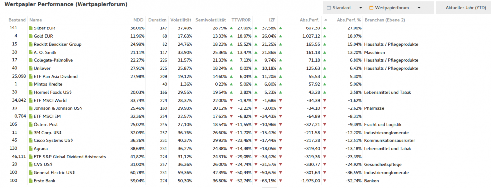 2020Q3_perf_ytd_liste.thumb.png.069a523d433b5d73cb8cfb9b62cafe21.png