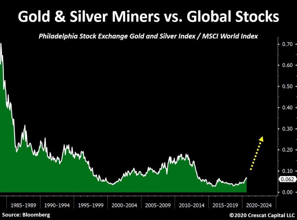 GoldMiners_versusMSCI.thumb.jpg.bc93635ea917bd95f198fee8866b24ca.jpg