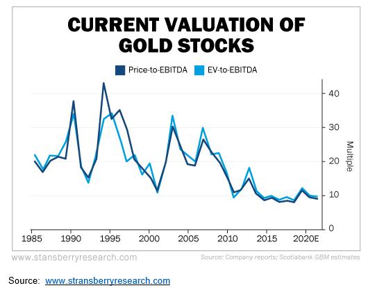 Goldstocks_Valuation.png.34d1edcb11d4e9417504f2bdf51acb37.png