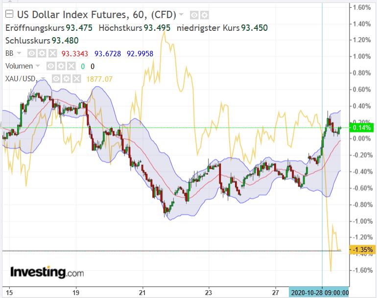 USD_Index_Gold_20201028.PNG.f4dcf6ac6f8b1ffa0a599738f62c2f1b.PNG