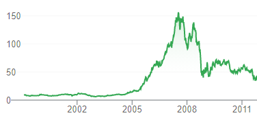 Aktienblase 2021