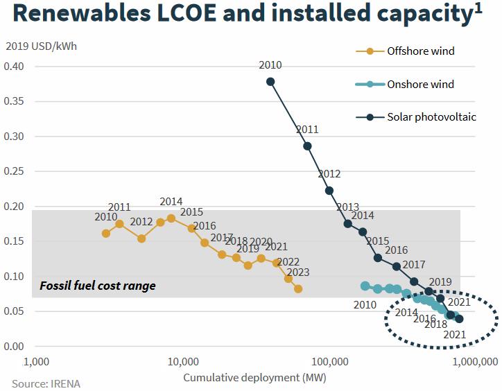 1923384273_RenewableLCOEandinstalledcapacity.PNG.10184f0c5f4cc42f4e467274b04bc56a.PNG