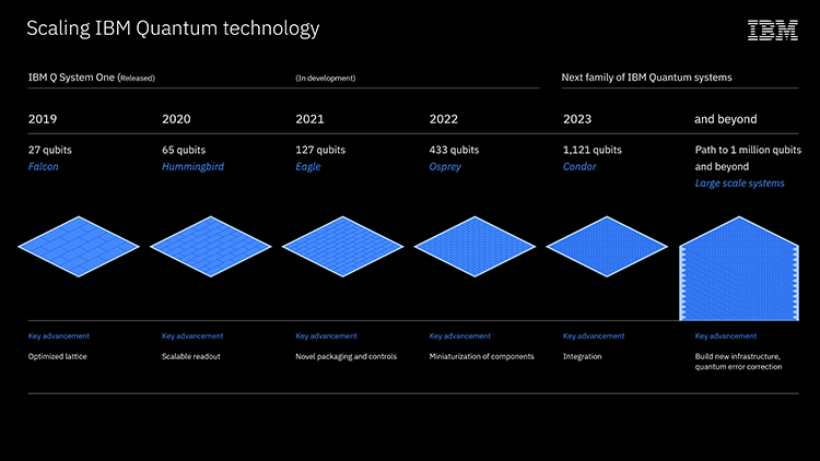 IBMs-Roadmap-for-Scaling-Quantum-Technology.png