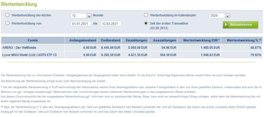 Kennzahlen Wertstand 12.03.2021.png