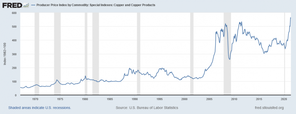 1426798522_FEDProducerPriceIndexbyCommoditySpecialIndexesCopperandCopperProducts(WPUSI019011).thumb.png.3796dbd2868f90430854b69bf1abcbb4.png