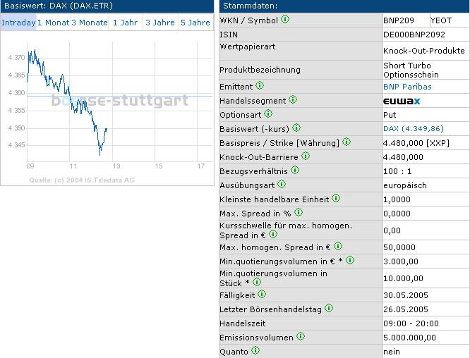 Turbo Optionsscheine Zertifikate Und Optionsscheine Wertpapier Forum