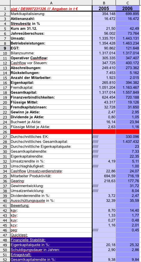 Sixt Ag Inhaber Aktien O N Seite 2 Deutschland Wertpapier Forum